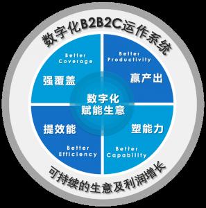 b2b2c系统_b2b2c商城系统_即刻学堂案例